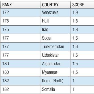 paises mas corruptos del mundo