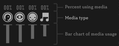 porcentaje de actividades del dia