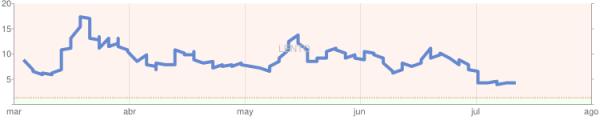 velocidad del sitio nicearma.com